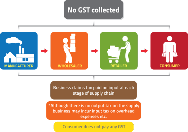 gst general rules
