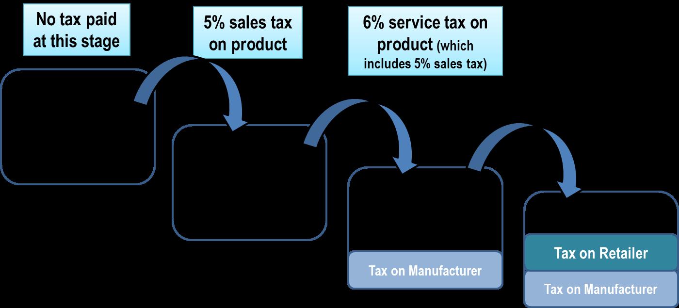 Valueadded tax  Wikipedia