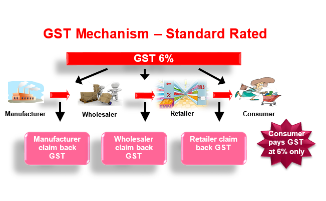Consumers for Table 6 of gst